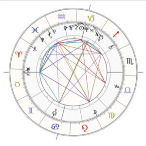 Astrology Chart for Jan 2020